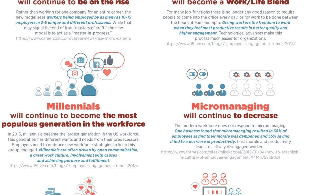 Upcoming Workforce Trends